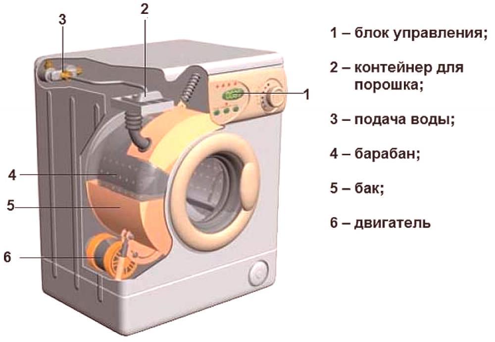 zakačite dvije perilice rublja
