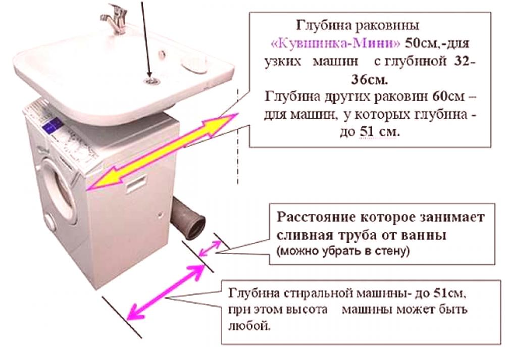 perilice rublja koje priključite na sudoper