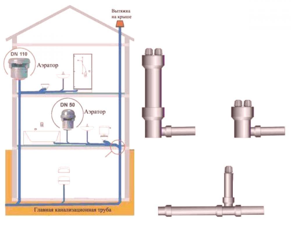 A/érateur Valve de ventilation pour installations sanitaires DN110